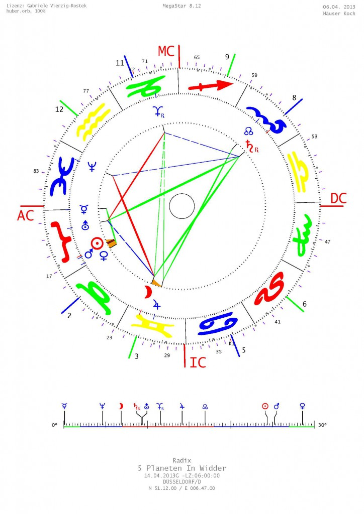 Fünf Planeten in Widder 2013