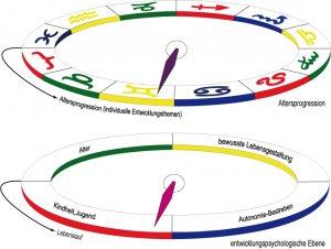 G 6 Entwicklungspsychologie im Alterspunkt