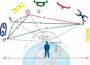 Grundlagenstudium Aspekte und Aspektbild - G 3