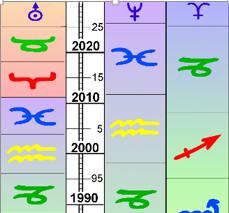 G 7 Transformation und Geistige Planeten