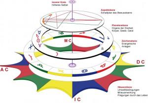 Astrologie Lernen - Einführung in die Astrologische Psychologie