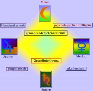 G 9 Intelligenz und Beruf