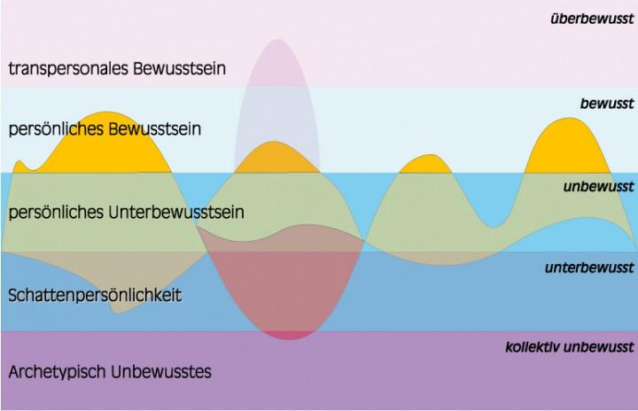 Biosynergetik - Die Bewusstseins-Ebenen