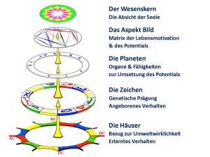 Astrologische Beratung (Huber) - Die fünf Ebenen im Horoskop