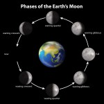 Phases of the Earth's Moon on a black background