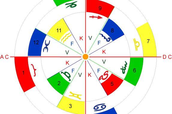 Astrologie-Schule Die 12 Häuser