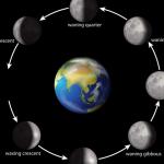 Der Mond astrologisch und astronomisch