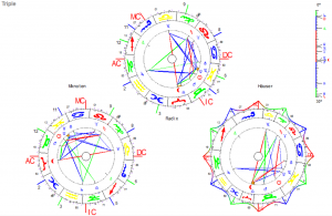 BRD Horoskop