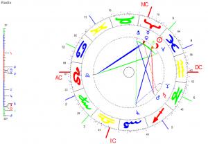 Mondphasen im Venus-Jahr Fische-Neumond 2018 Radix-Grafik
