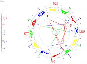 Mondphasen im Venus-Jahr Widder-Viertel-Mond 2018 (1)