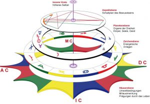 Die fünf Schichten im Horoskop G 1 und 2