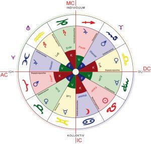 G 4 Astrologische Häuser und Deutungsregeln