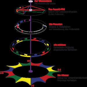 Die fünf Schichten Grafik