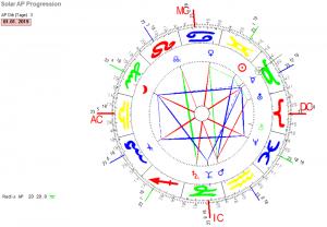Solar BRD Horoskop 2018-19