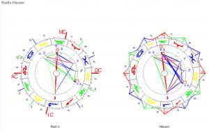 Mai Vollmond 2020 Radix und Häuser-Horoskop