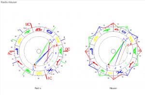 Zwillinge Neumond 2020 Radix und Häuser Horoskop