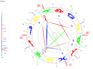 Jungfrau Neumond 2020 Radix Grafik