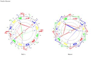 2. Oktober Vollmond 2020 Radix und Häuser Horoskop