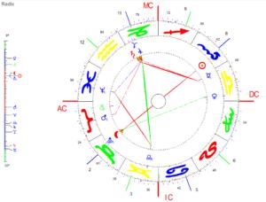 2. Oktober Vollmond 2020 Radix Grafik