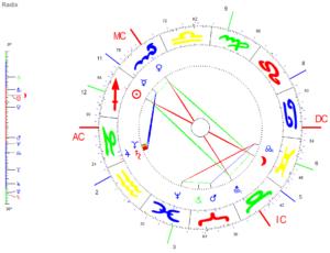 November Vollmond 2020 Radix Grafik