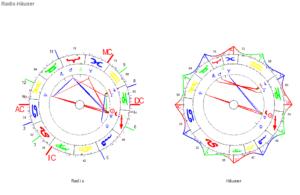 Schütze Neumond 2020 Radix und Häuser Horoskop