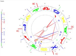 Dezember Vollmond 2020 Radix Grafik