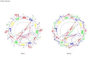 Dezember Vollmond 2020 Radix mit Häuser Horoskop