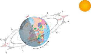 G 8 Häuserdynamik und Häuserhoroskop