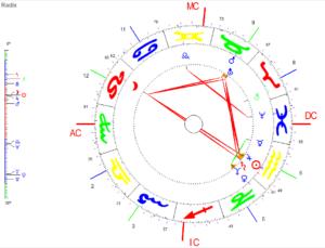 Januar Vollmond 2021 Radix Grafik