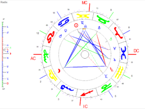 Praxis-Tag Astrologie Lernen G 1 - G 6 (2021) Horoskop Grafik