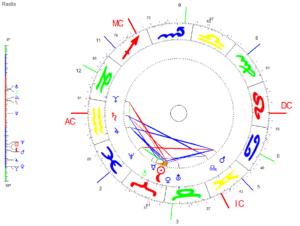 Widder Neumond 2021 Radix Grafik