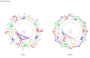 Widder Neumond 2021 Radix und Häuser Horoskop