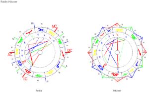 Krebs Neumond 2021 Radix und Häuser Horoskop Grafiken