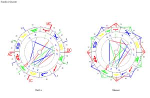 Jungfrau Neumond 2021 Radix und Häuser-H. Grafiken